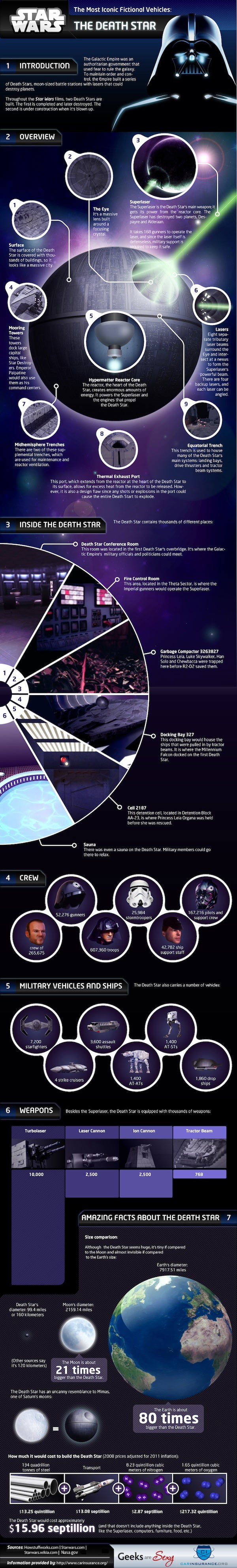 Death Star Infographic