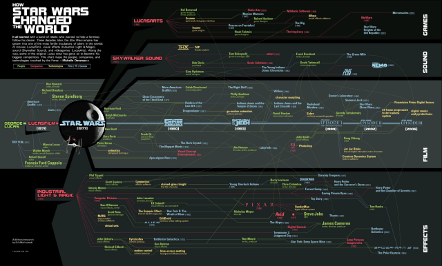 Star Wars World Influence Infographic